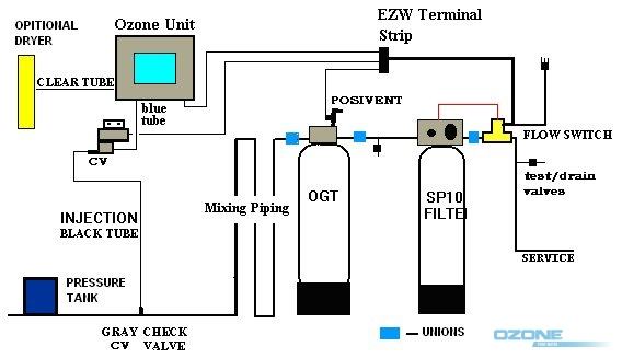 Ozonated Water Purification Process By Ozone Pure Water Inc